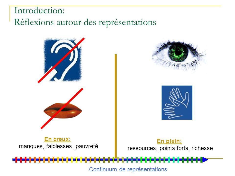 Audition- Déficience Auditive Surdité- différence