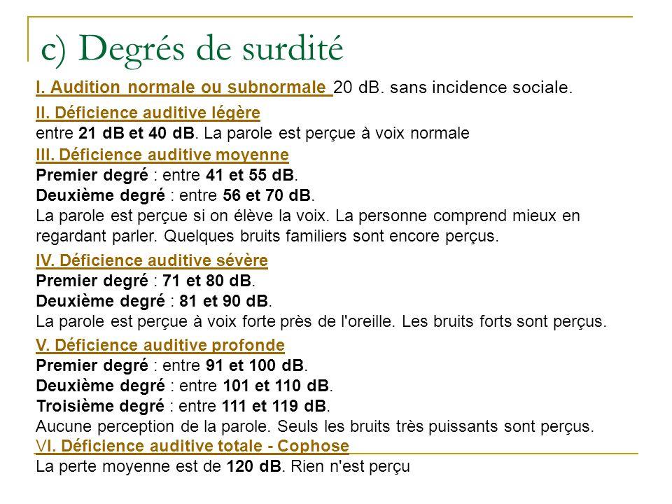 II-Besoins fondamentaux/spécifiques des élèves sourds ou malentendants Communiquer Langue commune/ accessibilité.