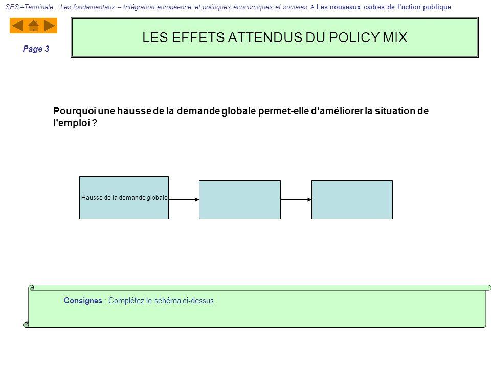 LES EFFETS ATTENDUS DU POLICY MIX SES –Terminale : Les fondamentaux – Intégration européenne et politiques économiques et sociales Les nouveaux cadres de laction publique Page 3 Consignes : Complétez le schéma ci-dessus.