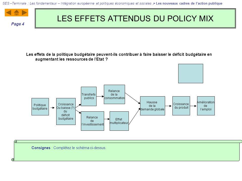 LES EFFETS ATTENDUS DU POLICY MIX SES –Terminale : Les fondamentaux – Intégration européenne et politiques économiques et sociales Les nouveaux cadres de laction publique Page 4 Consignes : Complétez le schéma ci-dessus.