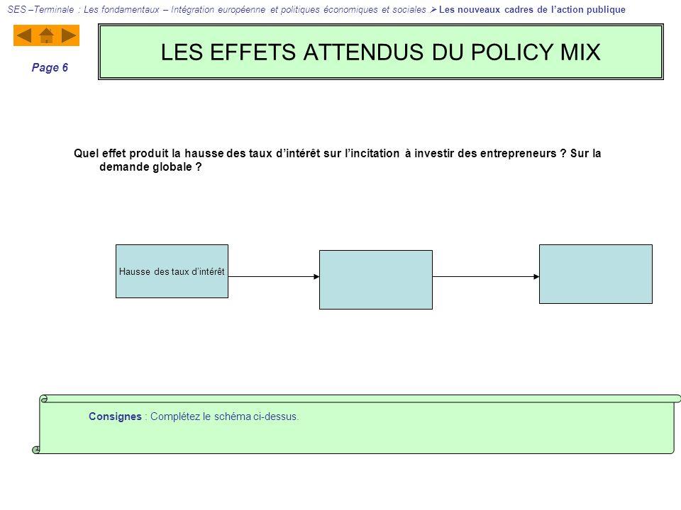LES EFFETS ATTENDUS DU POLICY MIX SES –Terminale : Les fondamentaux – Intégration européenne et politiques économiques et sociales Les nouveaux cadres de laction publique Page 6 Consignes : Complétez le schéma ci-dessus.