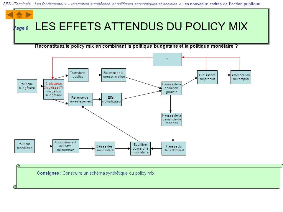 LES EFFETS ATTENDUS DU POLICY MIX SES –Terminale : Les fondamentaux – Intégration européenne et politiques économiques et sociales Les nouveaux cadres de laction publique Page 8 Consignes : Construire un schéma synthétique du policy mix.