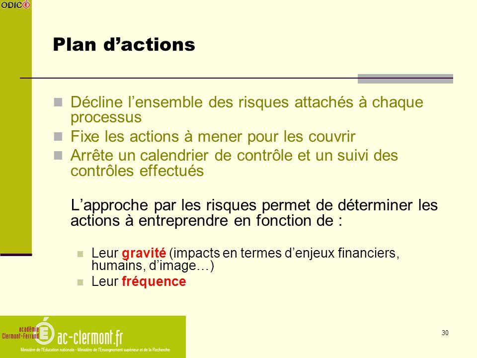 30 Plan dactions Décline lensemble des risques attachés à chaque processus Fixe les actions à mener pour les couvrir Arrête un calendrier de contrôle