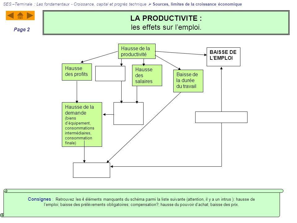 LA PRODUCTIVITE : les effets sur lemploi. SES –Terminale : Les fondamentaux - Croissance, capital et progrès technique Sources, limites de la croissan