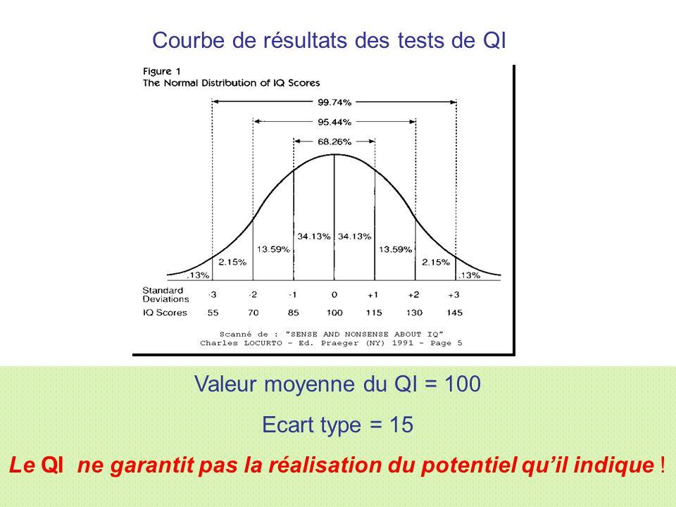 Courbe de résultats des tests de QI Valeur moyenne du QI = 100 Ecart type = 15 Le QI ne garantit pas la réalisation du potentiel quil indique !