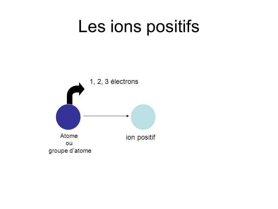 Les ions positifs 1, 2, 3 électrons ion positif Atome ou groupe datome
