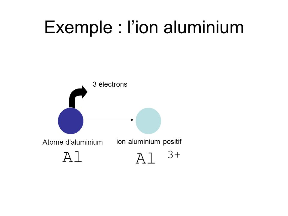 Exemple : lion aluminium 3 électrons ion aluminium positif Atome daluminium Al Al 3+