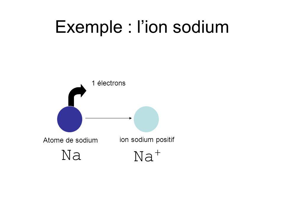 Ions négatifs Atome ou groupe datomes dont le nuage électronique contient un ou plusieurs électrons en plus
