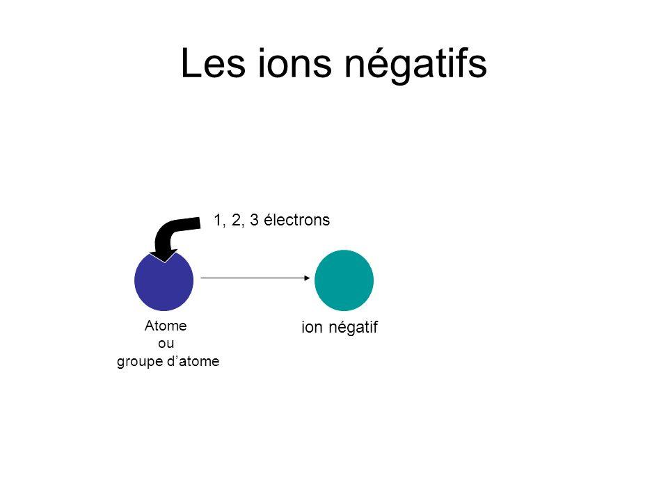 Les ions négatifs 1, 2, 3 électrons ion négatif Atome ou groupe datome