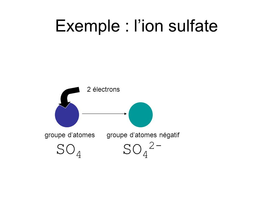 Exemple : lion sulfate 2 électrons groupe datomes SO 4 groupe datomes négatif SO 4 2-