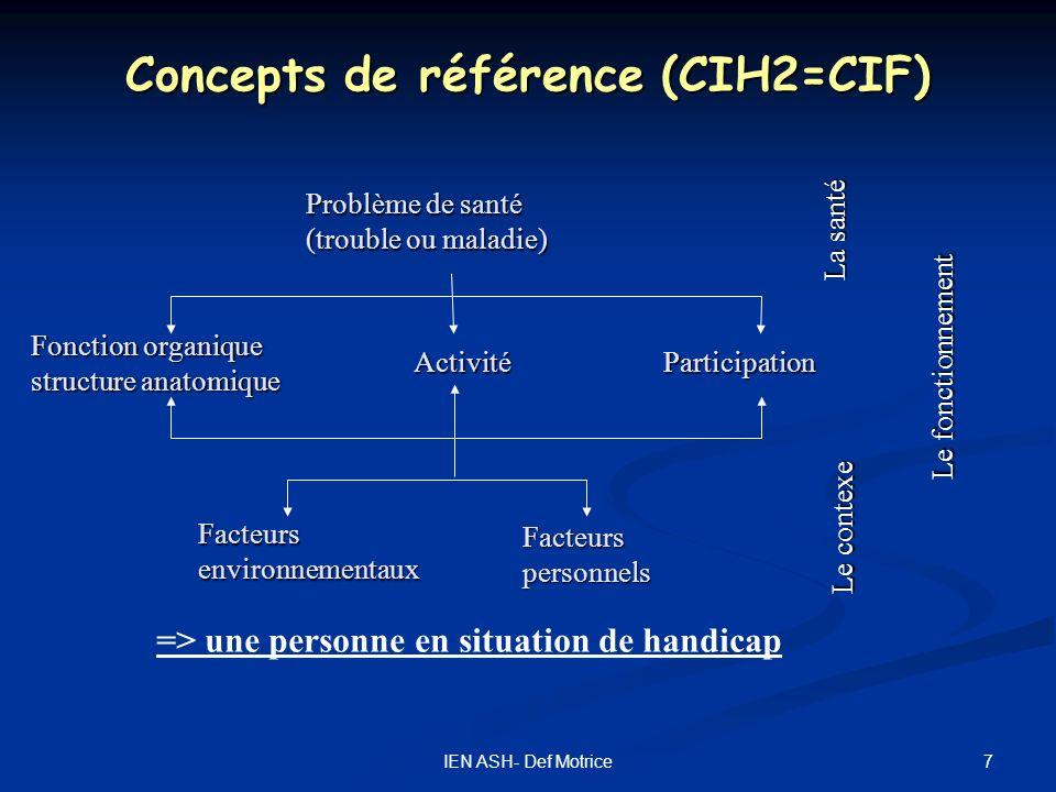 7IEN ASH- Def Motrice Concepts de référence (CIH2=CIF) Fonction organique structure anatomique Facteursenvironnementaux Problème de santé (trouble ou