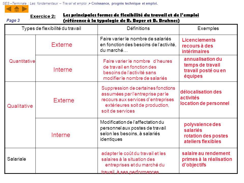 Les principales formes de flexibilité du travail et de lemploi (référence à la typologie de R. Boyer et B. Bruhnes) Exercice 2: Types de flexibilité d
