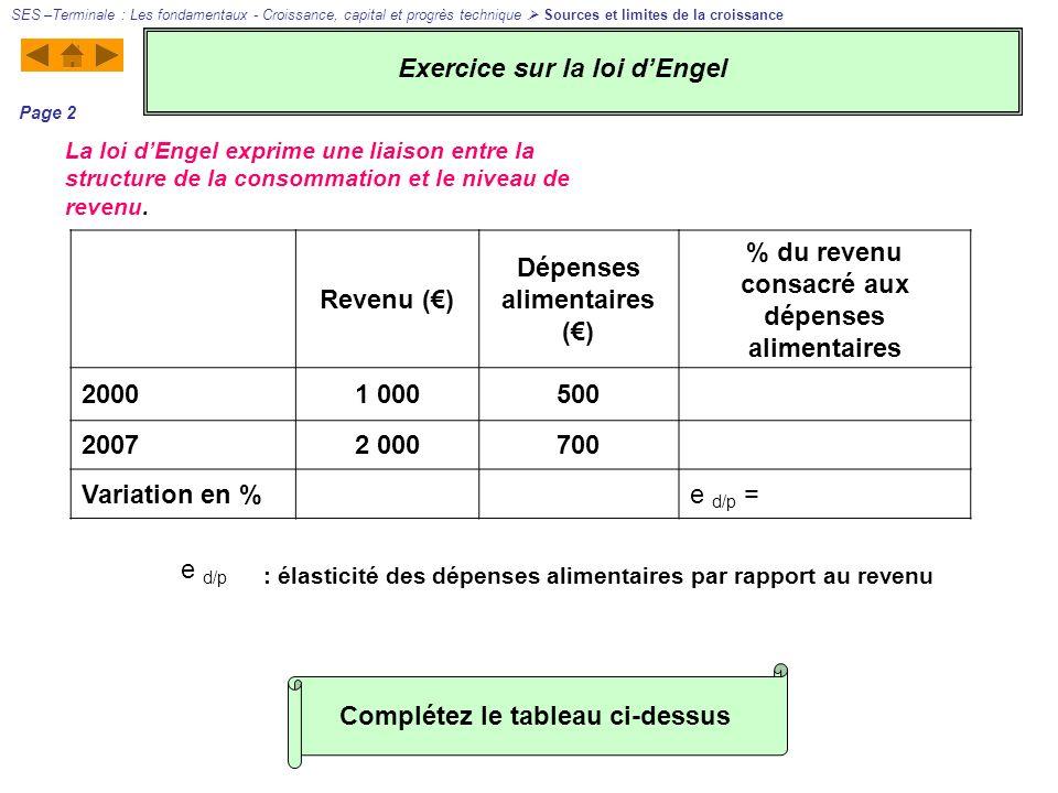 Revenu () Dépenses alimentaires () % du revenu consacré aux dépenses alimentaires 20001 000500 20072 000700 Variation en %e d/p = : élasticité des dép