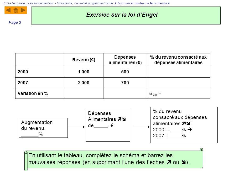En utilisant le tableau, complétez le schéma et barrez les mauvaises réponses (en supprimant lune des flèches ou ). Augmentation du revenu. ______% Dé