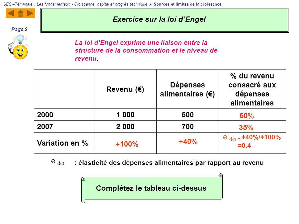 Revenu () Dépenses alimentaires () % du revenu consacré aux dépenses alimentaires 20001 000500 20072 000700 Variation en % +100%+40% 50% 35% e d/p = +40%/+100% =0,4 Augmentation du revenu.