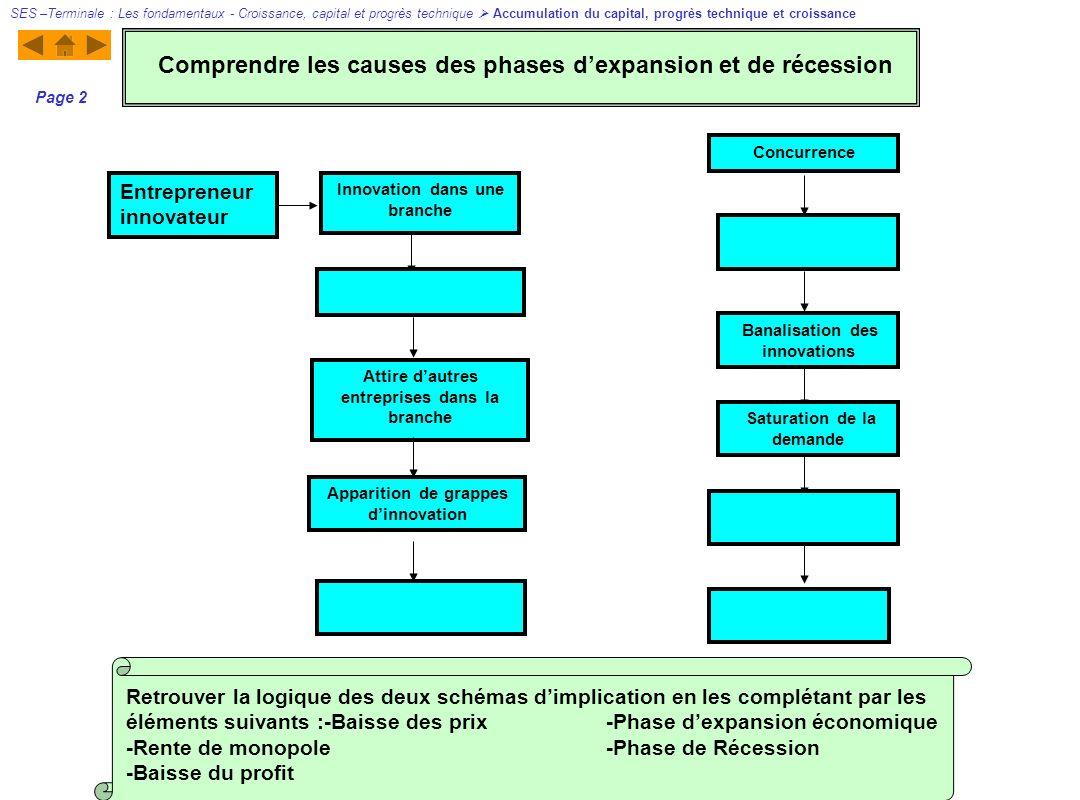Page 3 Faire correspondre à chaque schéma une phase du cycle Kondratieff Comprendre les cycles de Kondratieff SES –Terminale : Les fondamentaux - Croissance, capital et progrès technique Accumulation du capital, progrès technique et croissance