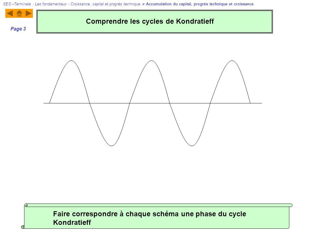 Page 3 Faire correspondre à chaque schéma une phase du cycle Kondratieff Comprendre les cycles de Kondratieff SES –Terminale : Les fondamentaux - Croi