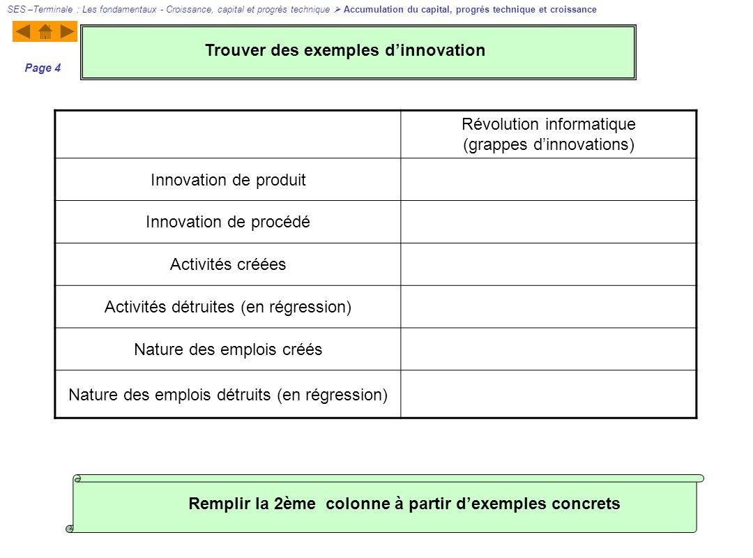 Révolution informatique (grappes dinnovations) Innovation de produit Innovation de procédé Activités créées Activités détruites (en régression) Nature