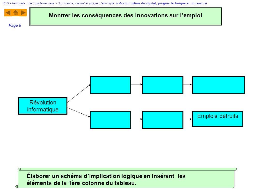 Révolution informatique Emplois détruits Page 5 Élaborer un schéma dimplication logique en insérant les éléments de la 1ère colonne du tableau. Montre