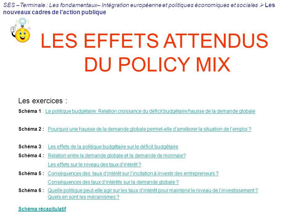 LES EFFETS ATTENDUS DU POLICY MIX Les exercices : Schéma 1 : La politique budgétaire: Relation croissance du déficit budgétaire/hausse de la demande g
