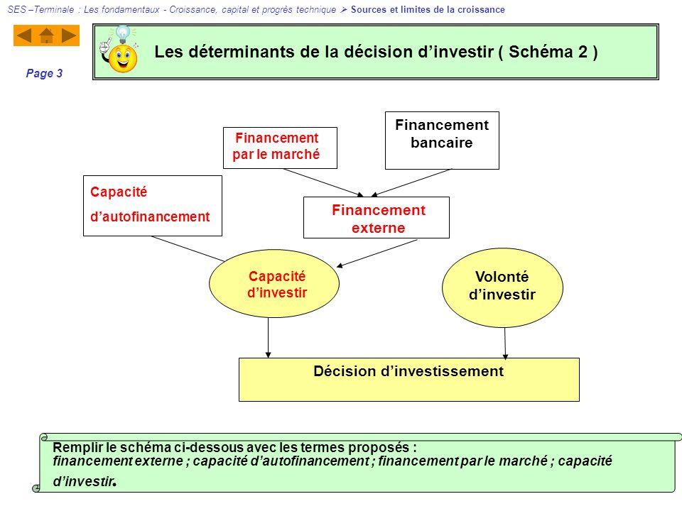 Décision dinvestissement Financement bancaire Volonté dinvestir Financement par le marché Capacité dautofinancement Capacité dinvestir Financement ext