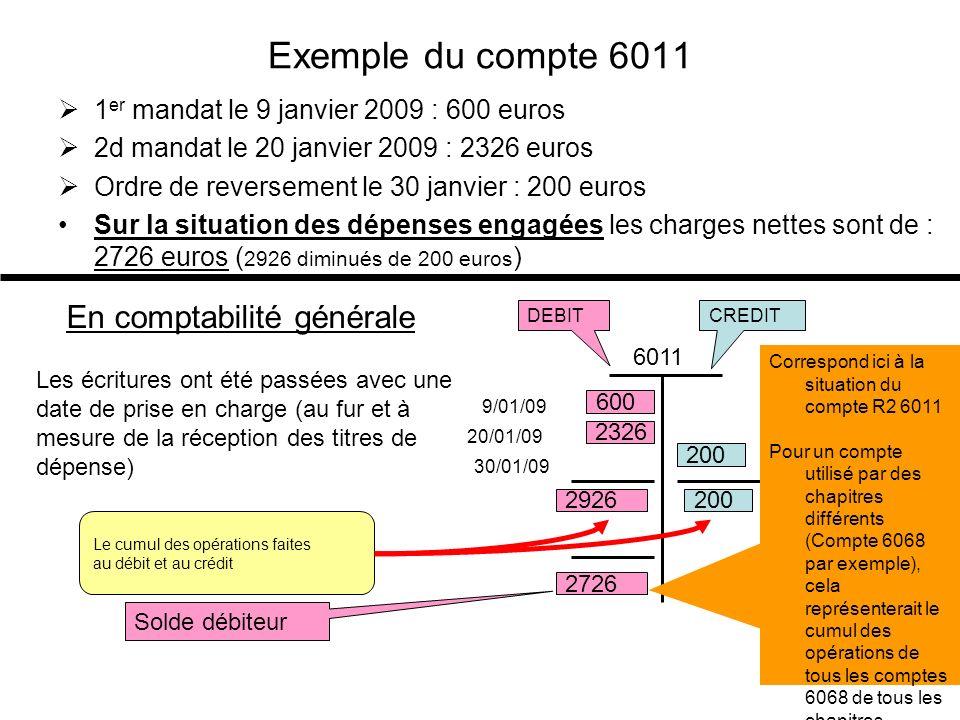 Examen des comptes au 21 janvier =cumul de toutes les écritures passées avant linscription de lécriture de ce jour Pourquoi mouvementer le débit du compte de classe 6 : Le débit cest ce que lon doit faire ou ce que lon doit à quelquun, au débit on inscrit les charges que lon a et les dépenses à faire les concernant (le débit est un flux sortant) Au solde créditeur du 4012, la somme de 2726 euros indique que nous navons pas encore payé le fournisseur