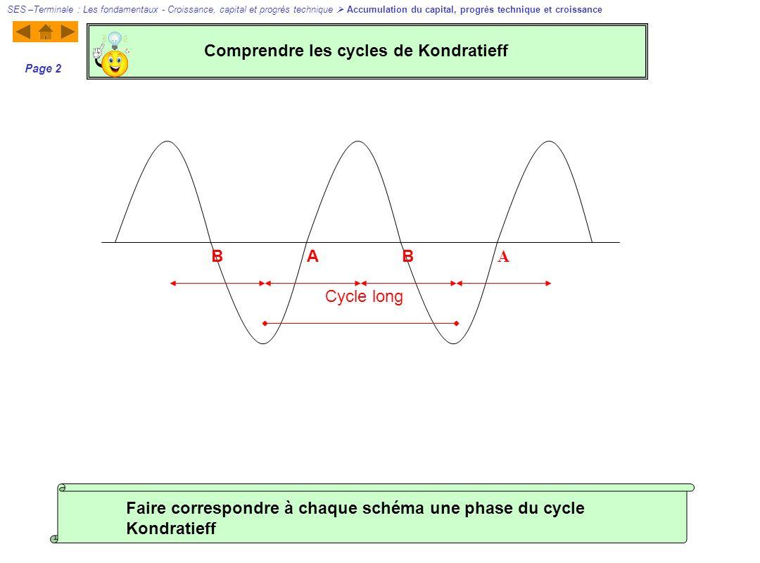 AB A B Cycle long Page 2 Faire correspondre à chaque schéma une phase du cycle Kondratieff Comprendre les cycles de Kondratieff SES –Terminale : Les fondamentaux - Croissance, capital et progrès technique Accumulation du capital, progrès technique et croissance