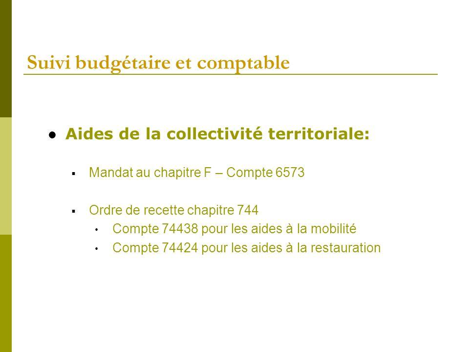 Suivi budgétaire et comptable Aides de la collectivité territoriale: Mandat au chapitre F – Compte 6573 Ordre de recette chapitre 744 Compte 74438 pou