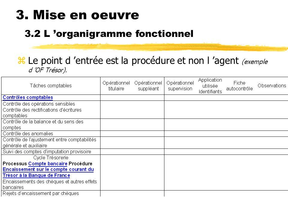 3. Mise en oeuvre zLe point d entrée est la procédure et non l agent (exemple d OF Trésor). 3.2 L organigramme fonctionnel