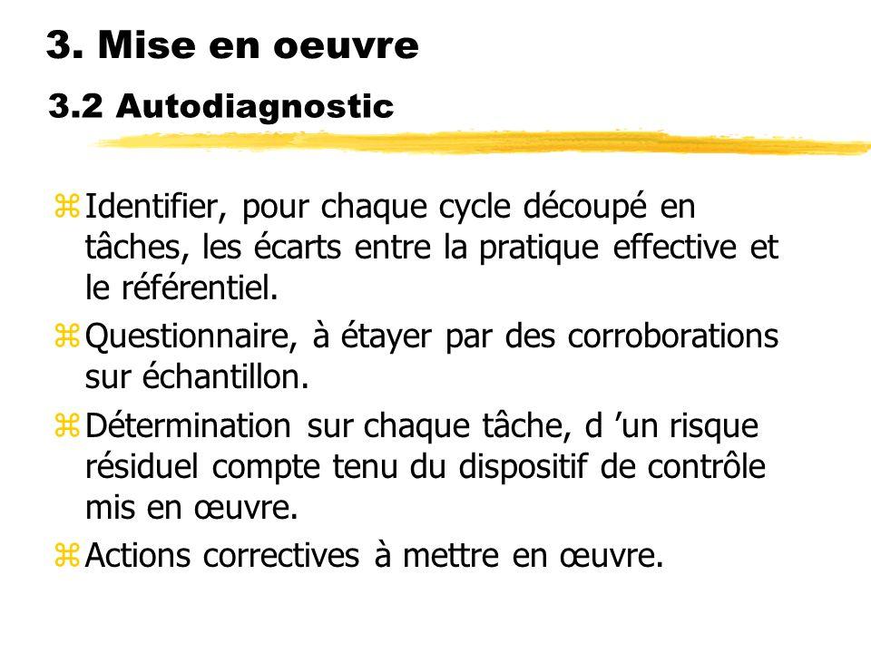 3.2 Autodiagnostic zIdentifier, pour chaque cycle découpé en tâches, les écarts entre la pratique effective et le référentiel. zQuestionnaire, à étaye
