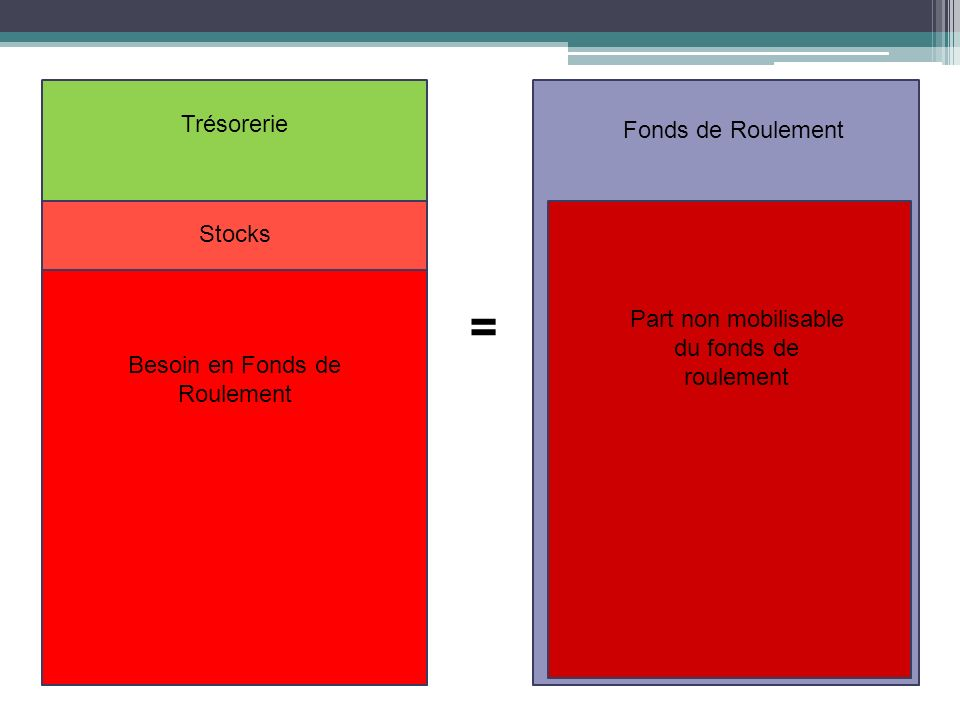 Fonds de Roulement Besoin en Fonds de Roulement Trésorerie = Stocks Part non mobilisable du fonds de roulement