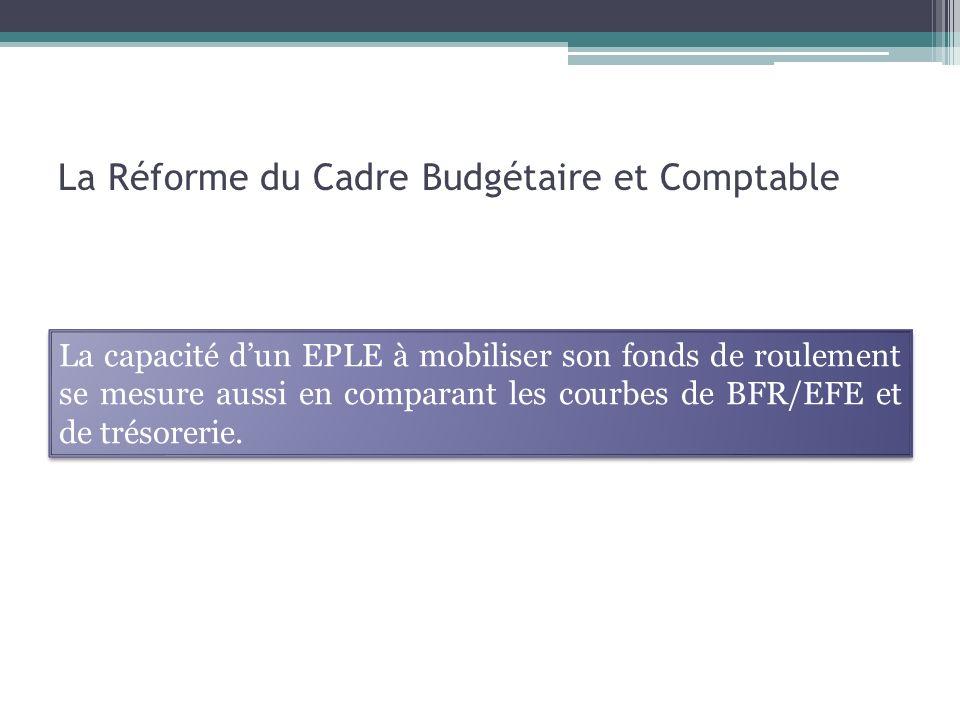 La Réforme du Cadre Budgétaire et Comptable La capacité dun EPLE à mobiliser son fonds de roulement se mesure aussi en comparant les courbes de BFR/EFE et de trésorerie.