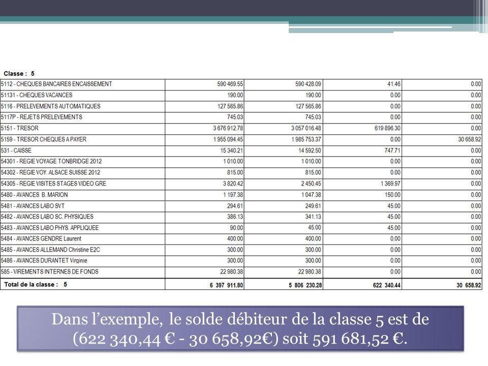 Dans lexemple, le solde débiteur de la classe 5 est de (622 340,44 - 30 658,92) soit 591 681,52.