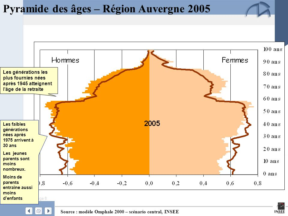 Page 9 Pyramide des âges – Région Auvergne 2015 Source : modèle Omphale 2000 – scénario central, INSEE