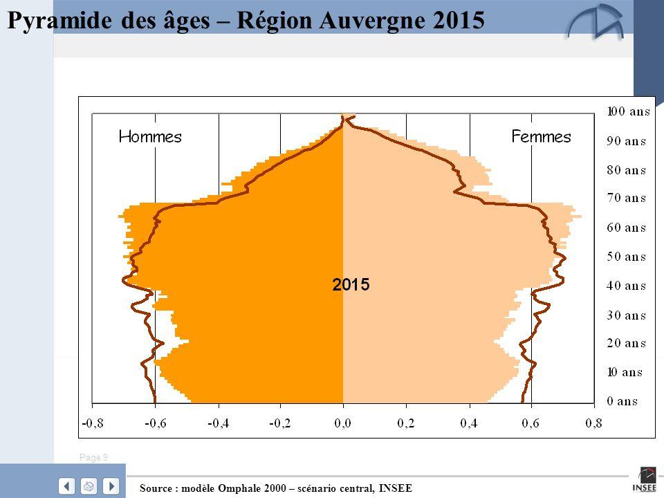 Page 10 Pyramide des âges – Région Auvergne 2030 Source : modèle Omphale 2000 – scénario central, INSEE