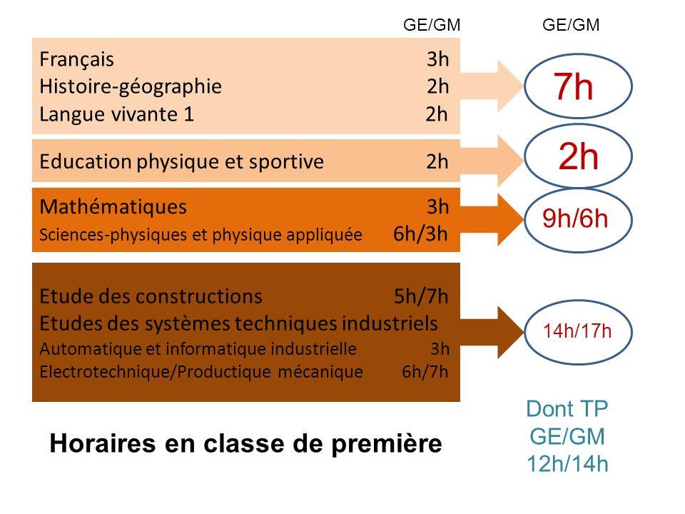 Français 3h Histoire-géographie 2h Langue vivante 1 2h 7h Education physique et sportive 2h Mathématiques 3h Sciences-physiques et physique appliquée