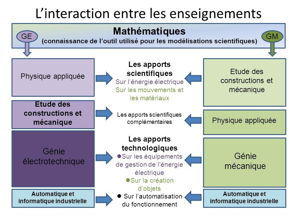 Linteraction entre les enseignements Mathématiques (connaissance de loutil utilisé pour les modélisations scientifiques) Physique appliquée Automatiqu