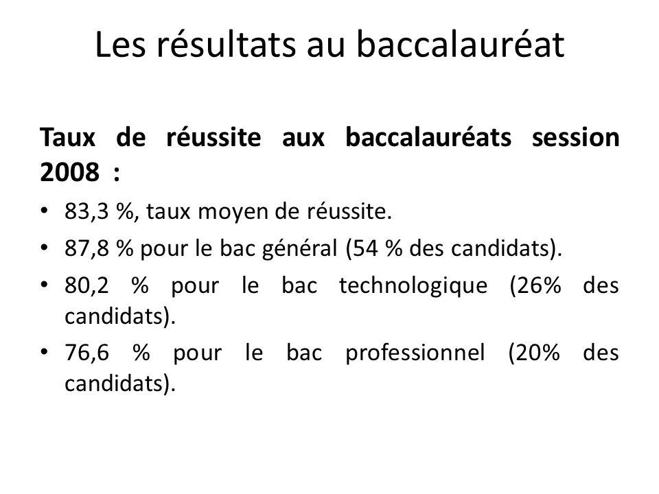 Les résultats au baccalauréat Taux de réussite aux baccalauréats session 2008 : 83,3 %, taux moyen de réussite. 87,8 % pour le bac général (54 % des c