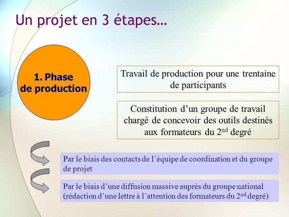 Un projet en 3 étapes… 1.Phase de production Travail de production pour une trentaine de participants Constitution dun groupe de travail chargé de con