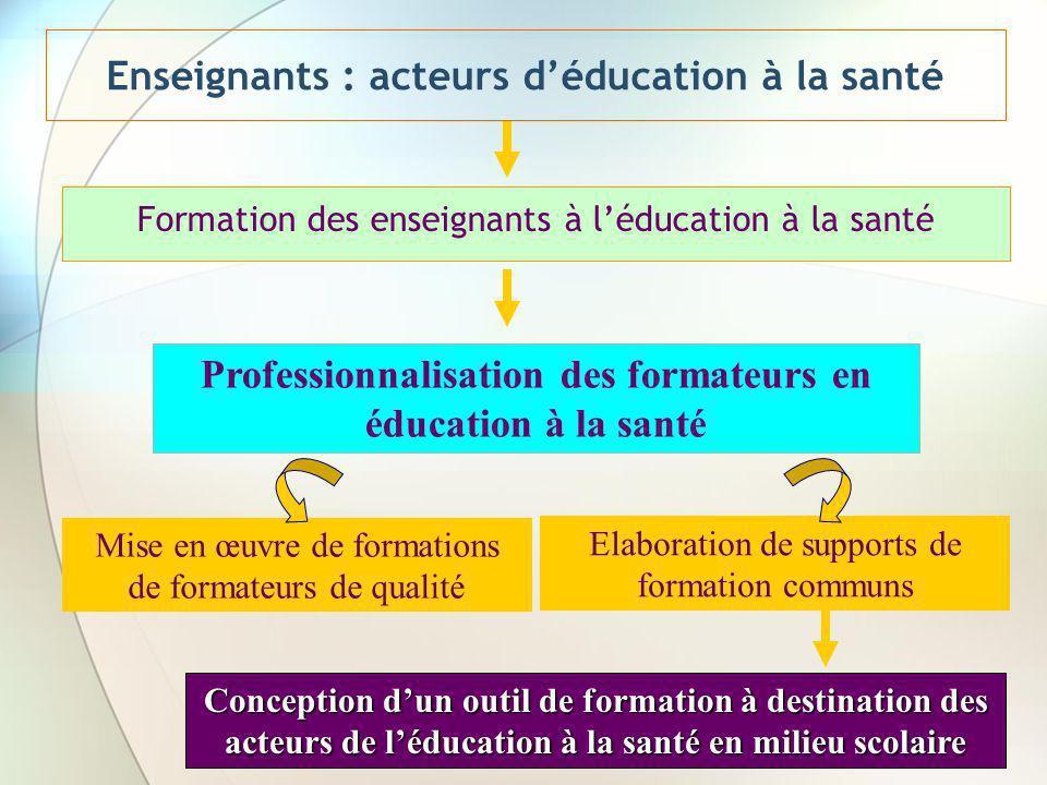 Enseignants : acteurs déducation à la santé Formation des enseignants à léducation à la santé Professionnalisation des formateurs en éducation à la sa
