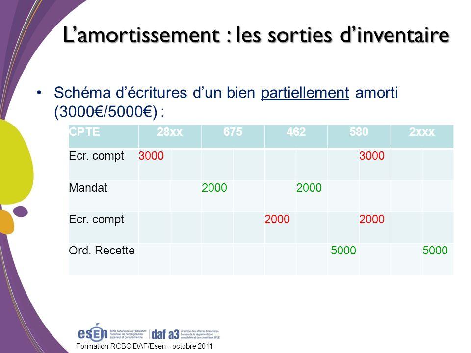 Formation RCBC DAF/Esen - octobre 2011 Schéma décritures dun bien partiellement amorti (3000/5000) : CPTE28xx6754625802xxx Ecr. compt3000 Mandat2000 E