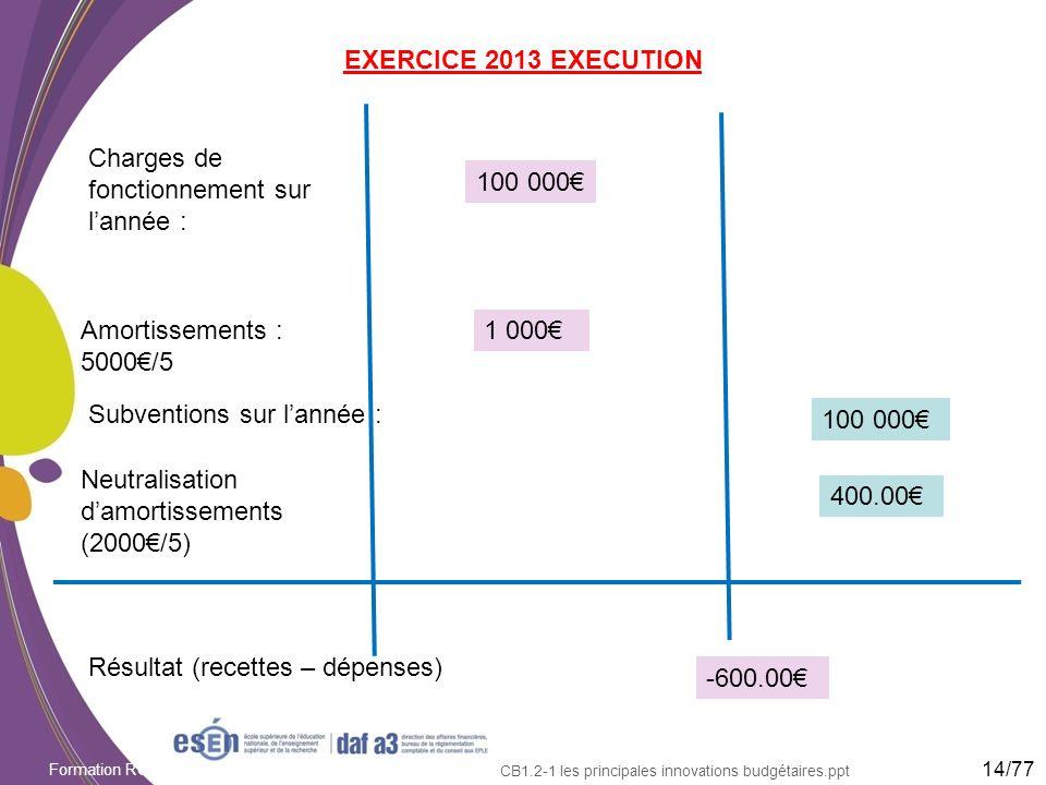 Formation RCBC DAF/Esen - octobre 2011 CB1.2-1 les principales innovations budgétaires.ppt EXERCICE 2013 EXECUTION 14/77 Charges de fonctionnement sur
