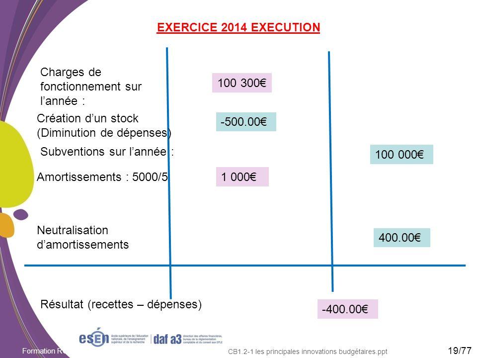Formation RCBC DAF/Esen - octobre 2011 CB1.2-1 les principales innovations budgétaires.ppt EXERCICE 2014 EXECUTION 19/77 Charges de fonctionnement sur