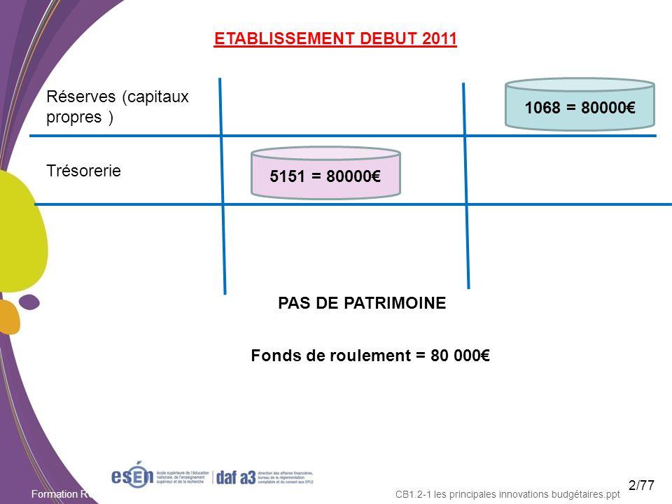 Formation RCBC DAF/Esen - octobre 2011 CB1.2-1 les principales innovations budgétaires.ppt ETABLISSEMENT DEBUT 2011 Réserves (capitaux propres ) Tréso