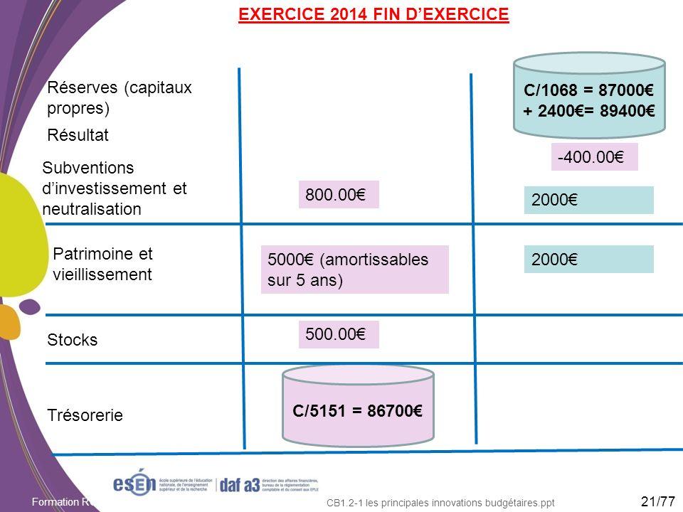 Formation RCBC DAF/Esen - octobre 2011 CB1.2-1 les principales innovations budgétaires.ppt EXERCICE 2014 FIN DEXERCICE Réserves (capitaux propres) Tré