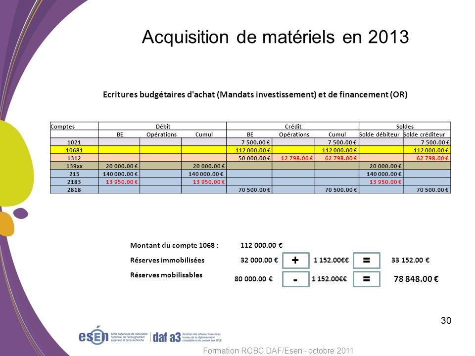 Acquisition de matériels en 2013 30 Formation RCBC DAF/Esen - octobre 2011 Ecritures budgétaires d'achat (Mandats investissement) et de financement (O