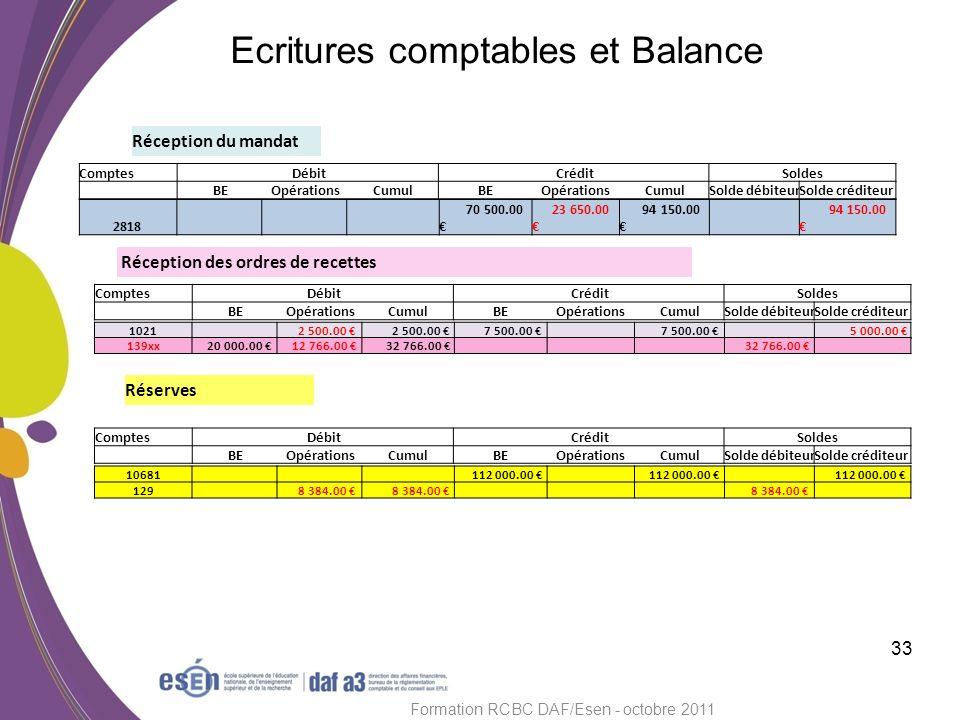 33 Formation RCBC DAF/Esen - octobre 2011 Ecritures comptables et Balance Réception du mandat Réception des ordres de recettes Réserves Comptes Débit