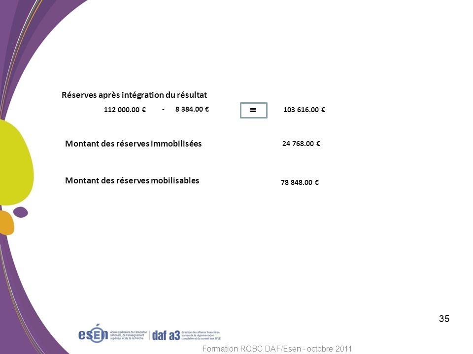 35 Formation RCBC DAF/Esen - octobre 2011 Réserves après intégration du résultat 103 616.00 112 000.00 - 8 384.00 = Montant des réserves immobilisées