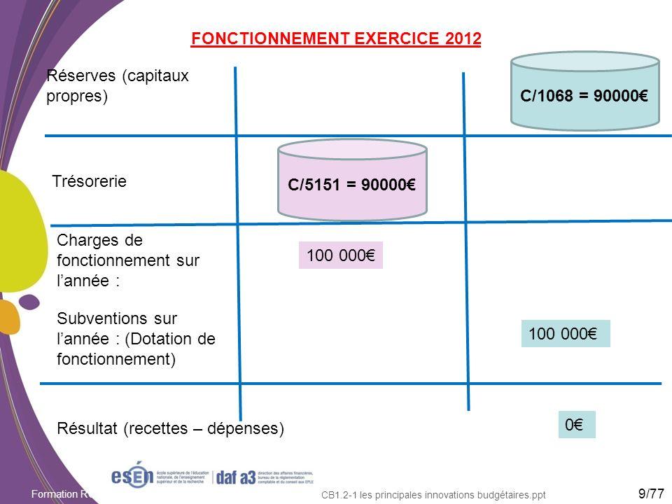Formation RCBC DAF/Esen - octobre 2011 CB1.2-1 les principales innovations budgétaires.ppt FONCTIONNEMENT EXERCICE 2012 Réserves (capitaux propres) Tr