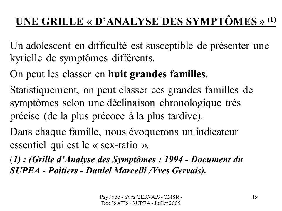Psy / ado - Yves GERVAIS - CMSR - Doc ISATIS / SUPEA - Juillet 2005 19 UNE GRILLE « DANALYSE DES SYMPTÔMES » (1) Un adolescent en difficulté est susce